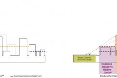 Development Scenarios Sections